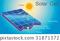 Solar cell structure layer illustration. 31871372