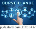 Surveillance 31988437