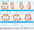 骨盆變形/分類圖1(藍色,帶說明) 32167112
