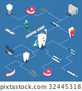 Dental Care Isometric Flowchart 32445318