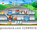 Waste to energy plant diagram,Colorful vector. 32689938