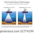 Sonar (sound navigation and ranging) 32774294