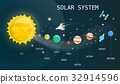 Solar system plantets and technology 32914596