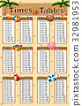 Times tables chart with beach background 32981953
