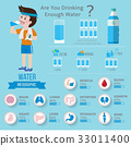 Drinking Water for health infographics. 33011400