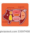 猪 猪肉 图解 33097408
