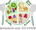 food, healthy, meal 33113408