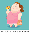 The Fat Woman is Enjoy Eating Many Junk Foods 33394620