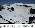 ภูเขาหิมะ,ปีนเขา,เกี่ยวกับภูเขาไฟ 33602003
