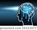 大腦 頭腦 人工智慧 34323077