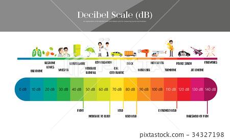 The Decibel Scale 34327198