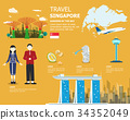 Traveling in Singapore map important elements 34352049