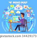 mind map computer 34429173