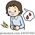 Menstrual pain 34597483