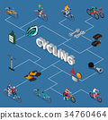 Bicycle Isometric Flowchart 34760464