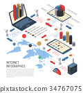 Internet Of Things Isometric Infographics 34767075