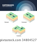 Types of plate boundary earthquake 34804527