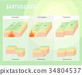 แผ่นดินไหว,ธรณีแปรสัณฐาน,โลก 34804537