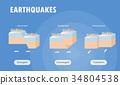 แผ่นดินไหว,ธรณีแปรสัณฐาน,โลก 34804538