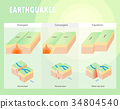 Types of plate boundary earthquake 34804540