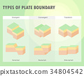 Types of plate boundary earthquake 34804542