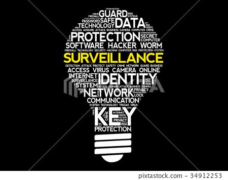Surveillance bulb word cloud collage 34912253