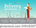 Delivery boy with order at airport infographic 34916307