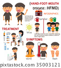 HFMD children infected. Hand-foot-mouth 35003121