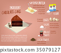 Chocolate Cake dessert design concept 35079127