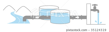 An illustration (without the letter) until the raw water of the river passes through the water purification facility and becomes tap water at home 35124319