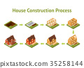 stage, construction, house 35258144