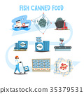 Fish canned food set, fish industry canned process 35379531