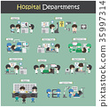 Set of Hospital Departments  35997314