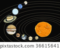 planets in solar system. moon and the sun, mercury 36615641