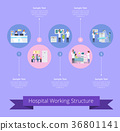 Hospital Working Structure Vector Illustration 36801141