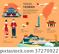 Traveling to Taiwan by landmarks map illustration 37270922