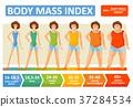 body, index, woman 37284534