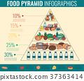 pyramid, health, healthy 37363414