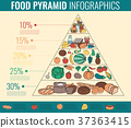 pyramid, health, healthy 37363415
