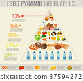 pyramid, healthy, infographic 37594272