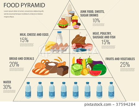 Food pyramid healthy eating infographic. Healthy 37594284