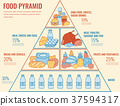 pyramid, healthy, infographic 37594317