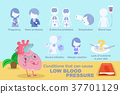 heart with low blood pressure 37701129
