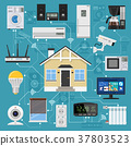 Smart Home and Internet of Things 37803523