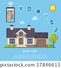 Smart Home and Internet of Things 37846613