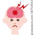 뇌, 두통, 편두통 38754932