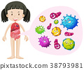 Little girl and bacteria in the body 38793981