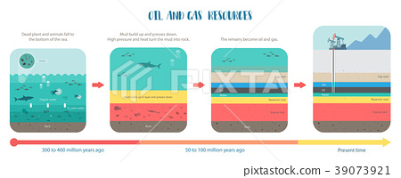 how to petroleum fossil fuel was form oil and gas  39073921