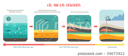 how to petroleum fossil fuel was form oil and gas  39073922