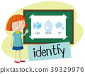 card, word, identify 39329976